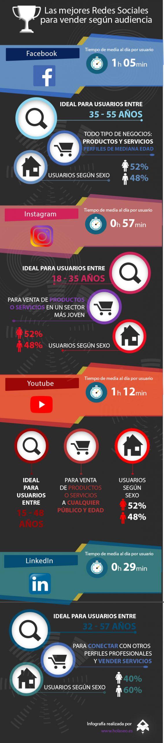 Infografia venta en Redes Sociales