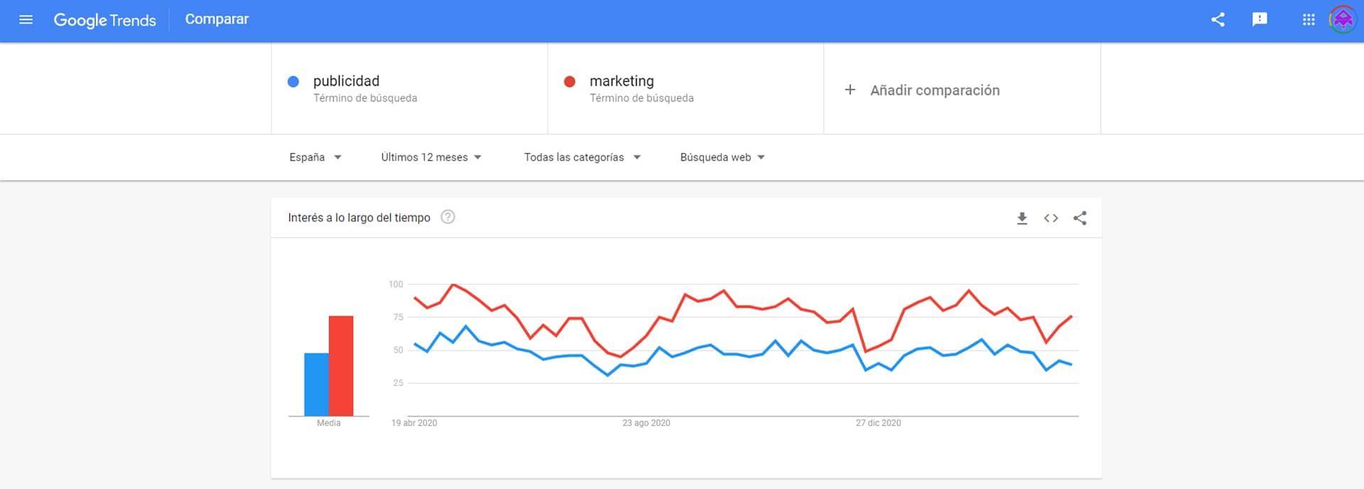 estadisticas Google Trends